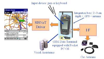 About SISNeT